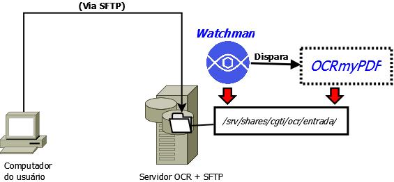 OCR-com-SFTP.png