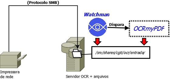OCR-com-SMB.png