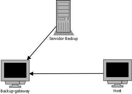 esquema_Backup_gateway_SUAP.png